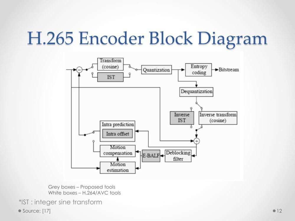 medium resolution of h 265 encoder block diagram grey