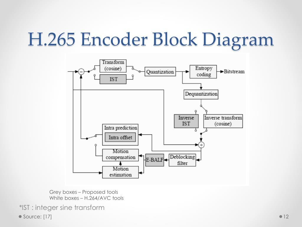 hight resolution of h 265 encoder block diagram grey