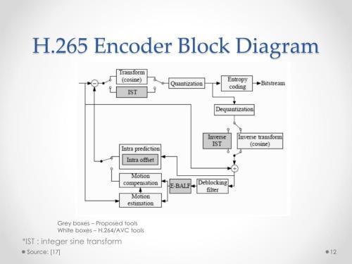 small resolution of h 265 encoder block diagram grey