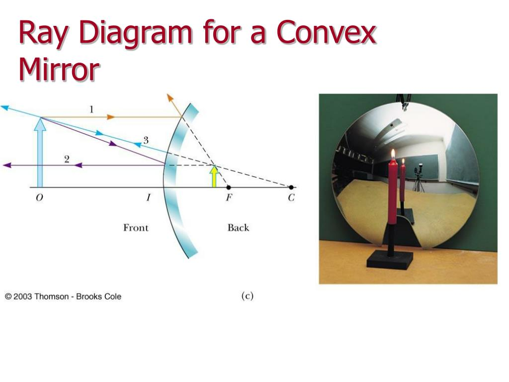 lenses for ray diagram physics electric mobility scooter wiring ppt chapter 23 powerpoint presentation id 640168