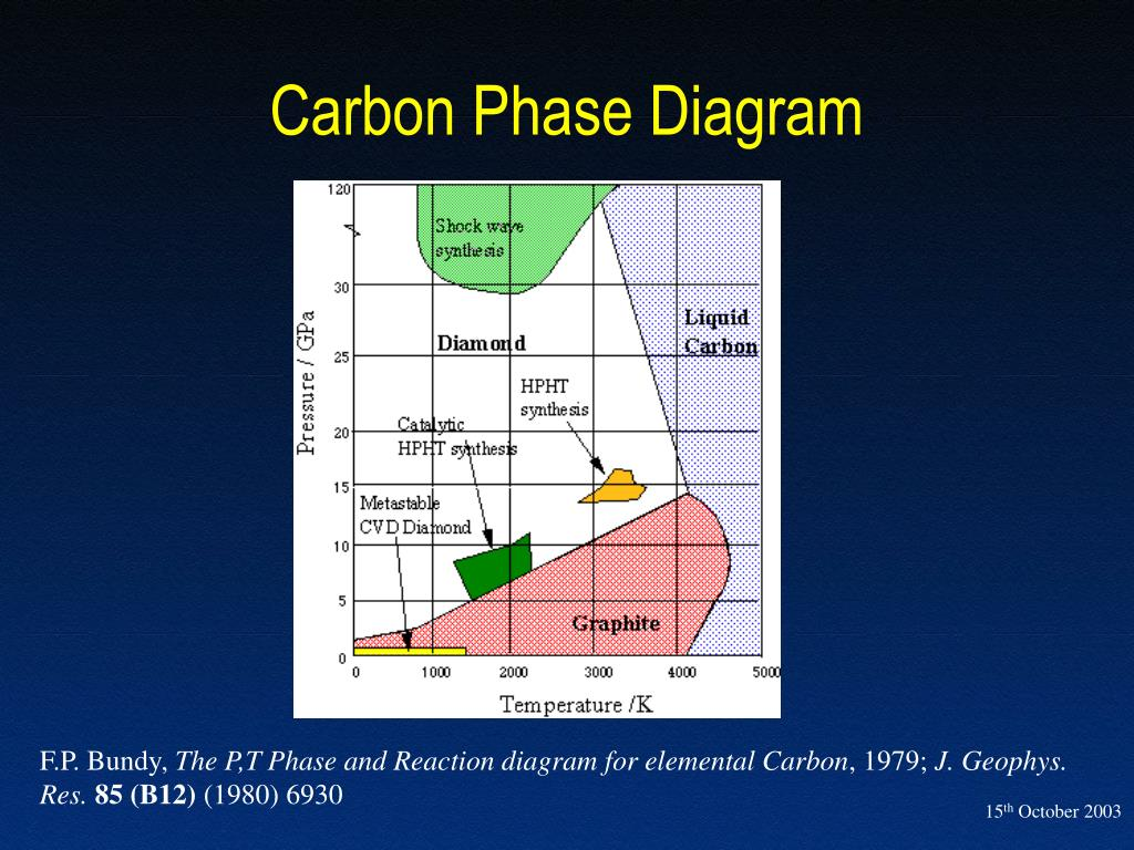 co2 pressure temperature phase diagram wiring 2 subs ppt vapor deposited diamond thin films powerpoint