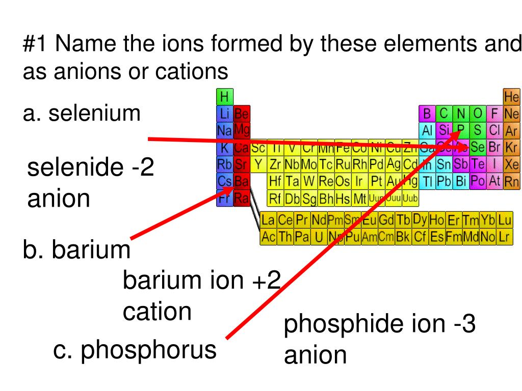PPT - #1 Name the ions formed by these elements and ...