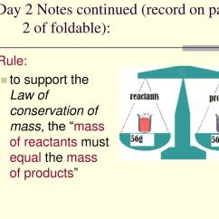Law Of Conservation Mass Diagram Electrical Wiring Car Toyota Ppt Daily Taks Connection