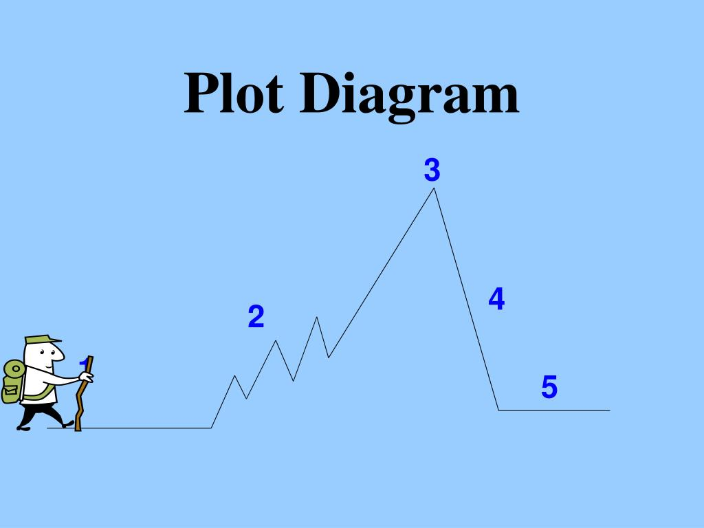 exposition plot diagram boat wiring ppt elements of a story powerpoint presentation id 649157