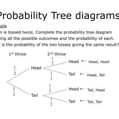 How To Make A Tree Diagram Trailer Lights Wiring 5 Way Ppt Probability Diagrams Powerpoint Presentation