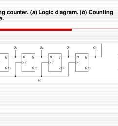 mod 4 ring counter a logic diagram  [ 1024 x 768 Pixel ]