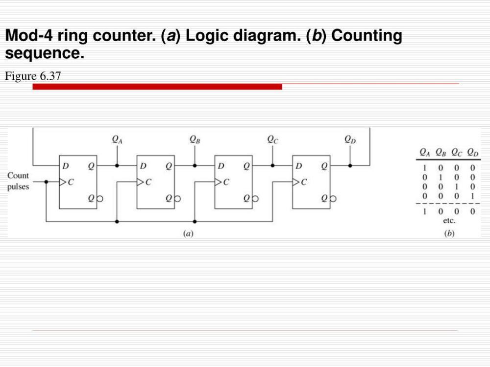 medium resolution of mod 4 ring counter a logic diagram