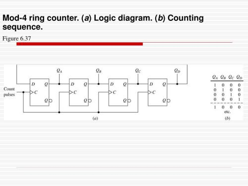 small resolution of mod 4 ring counter a logic diagram