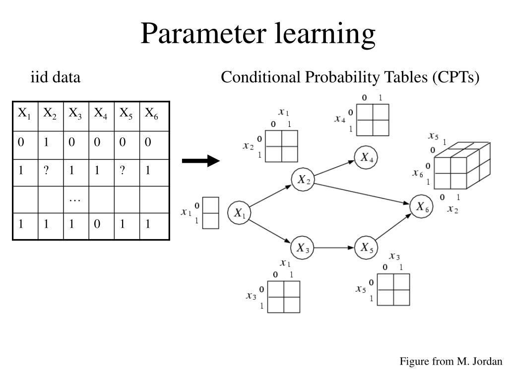 PPT - An introduction to probabilistic graphical models and the Bayes Net Toolbox for Matlab PowerPoint Presentation - ID:667100