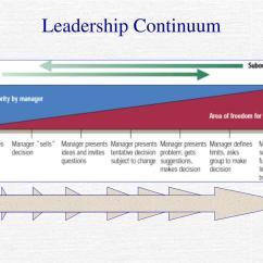 Situational Leadership Model Diagram 1999 Saturn Sl1 Radio Wiring Blanchard