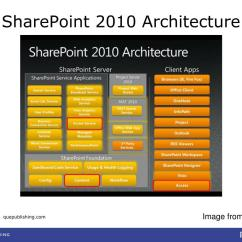 Sharepoint 2010 Farm Architecture Diagram Volvo 940 Wiring Ppt Moving Access Tables To Or