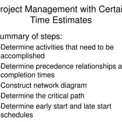 Project Management Network Diagram Critical Path 1997 Grand Marquis Fuse Box Ppt Capacity Planning Aggregate Scheduling Master