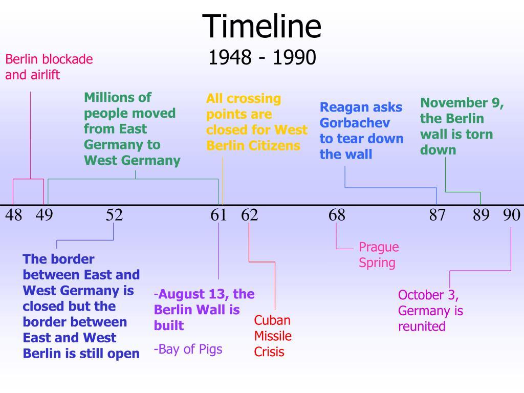 Berlin Blockade Timeline