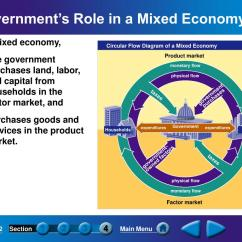Government Circular Flow Diagram 1969 Dodge Charger Wiring Ppt Answering The Three Economic Questions Powerpoint