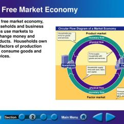 The Circular Flow Diagram Is A Room Stat Wiring Ppt Answering Three Economic Questions Powerpoint