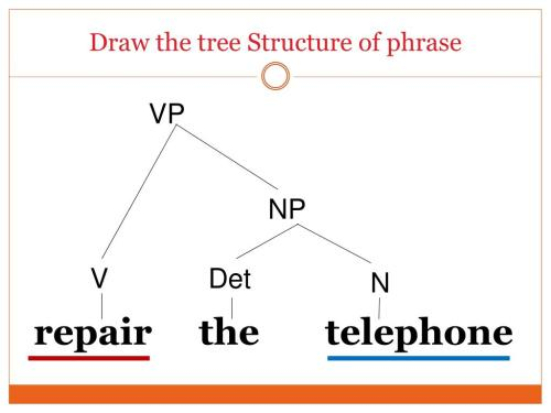 small resolution of draw the tree structure of phrase repair