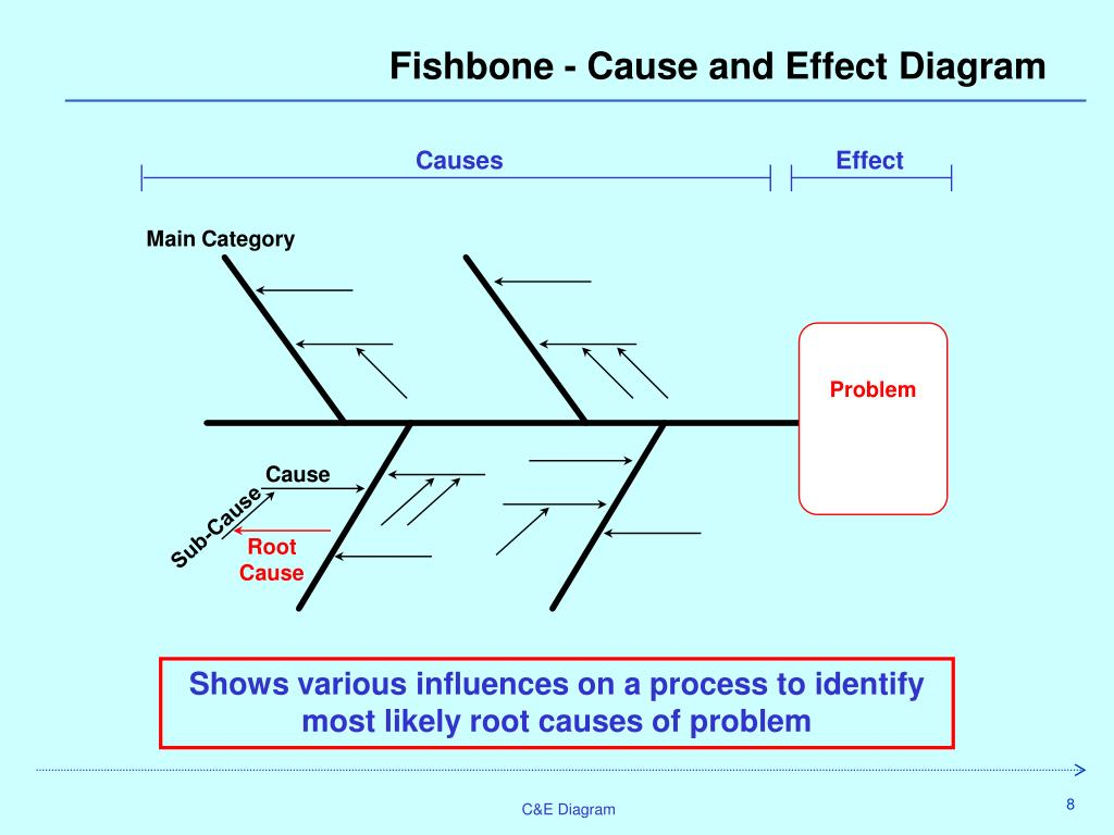the cause and effect diagram pollak 6 port valve wiring ppt c ande ishikawa fault or