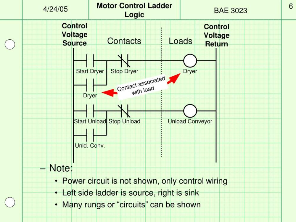 medium resolution of ppt motor control plcs and ladder logic powerpoint presentation id 703439