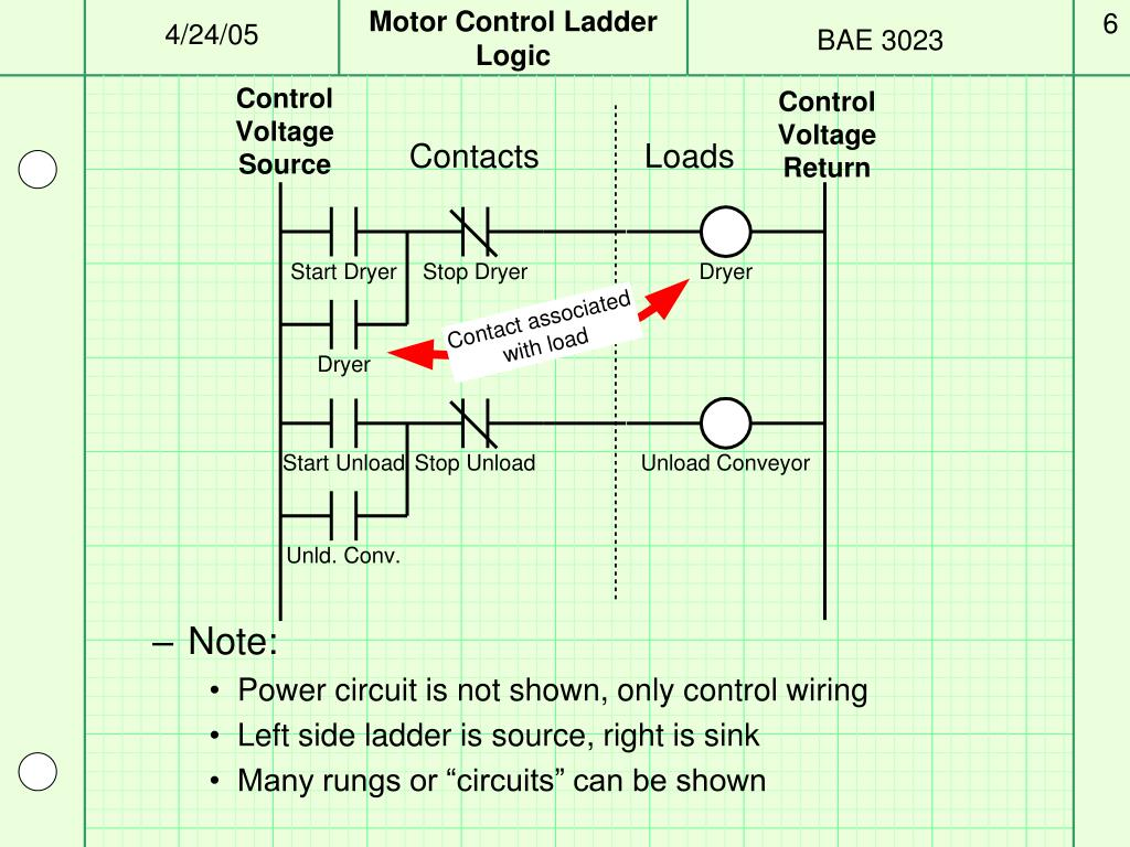 hight resolution of ppt motor control plcs and ladder logic powerpoint presentation id 703439