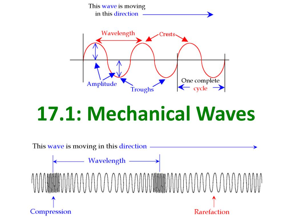 mechanical wave diagram septic lift pump wiring
