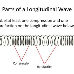Mechanical Wave Diagram Xtrons Double Din Wiring Longitudinal Related Keywords