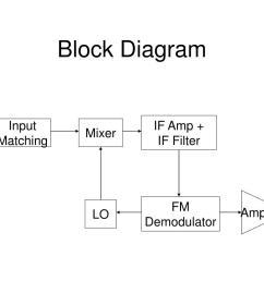 superheterodyne fm receiver block diagram if  [ 1024 x 768 Pixel ]