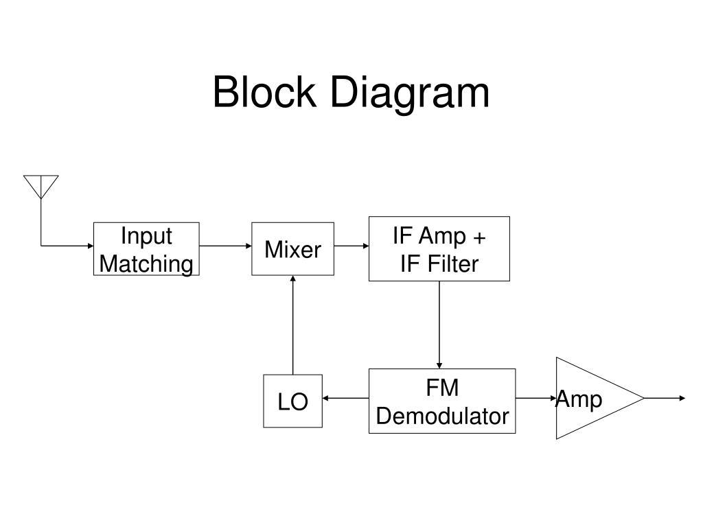 hight resolution of superheterodyne fm receiver block diagram if