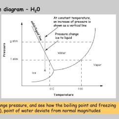 Normal Boiling Point Phase Diagram How To Read Basic Wiring Diagrams Ppt Reasons Snow Important Powerpoint Presentation Id