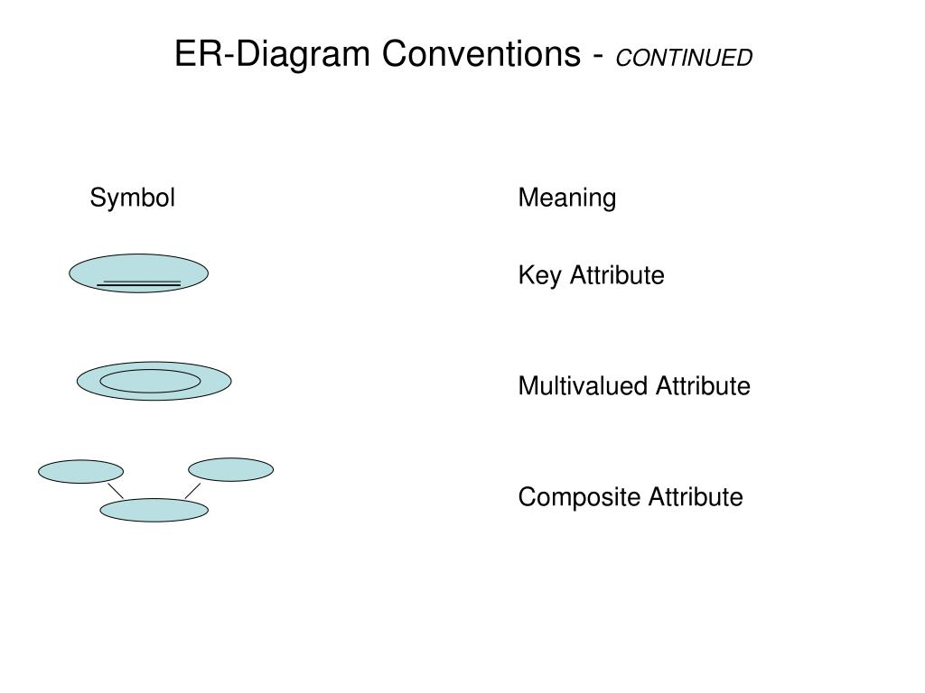 composite key in er diagram window framing ppt conceptual modeling with diagrams powerpoint