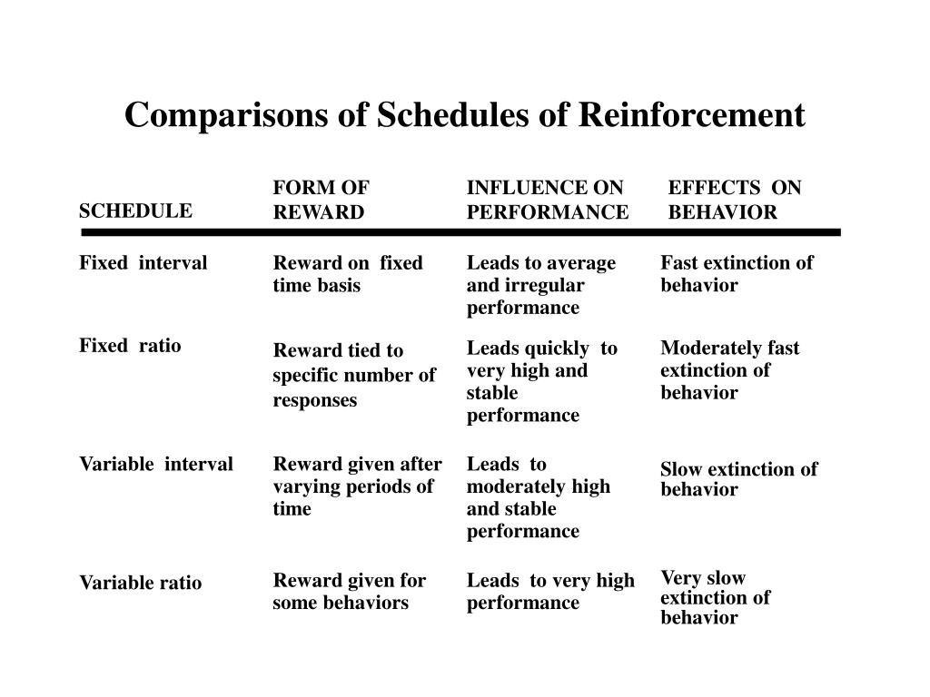 What Is An Example Of A Variable Interval Schedule Of Reinforcement - pdfshare