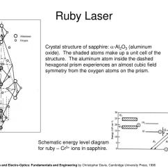 Energy Level Diagram For Aluminum Lt1 Wiring Harness Ppt Ruby Laser Powerpoint Presentation Id 750049