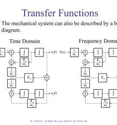 transfer functions  [ 1024 x 768 Pixel ]