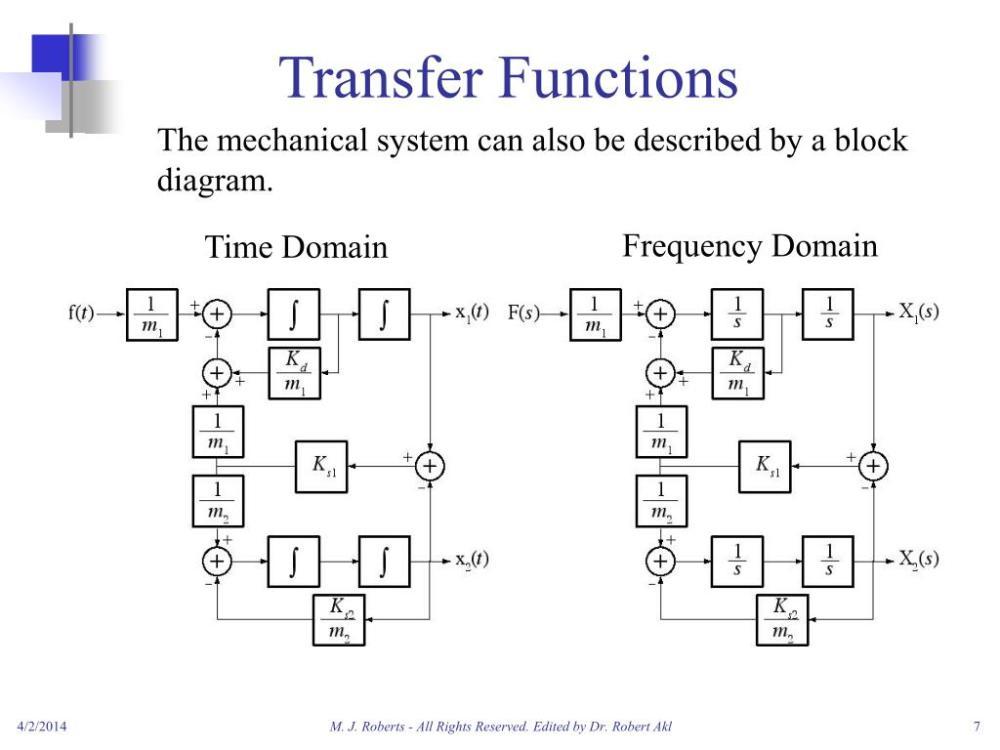 medium resolution of transfer functions