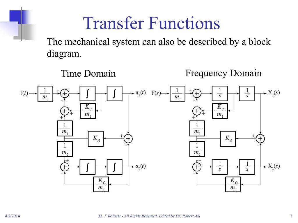 hight resolution of transfer functions