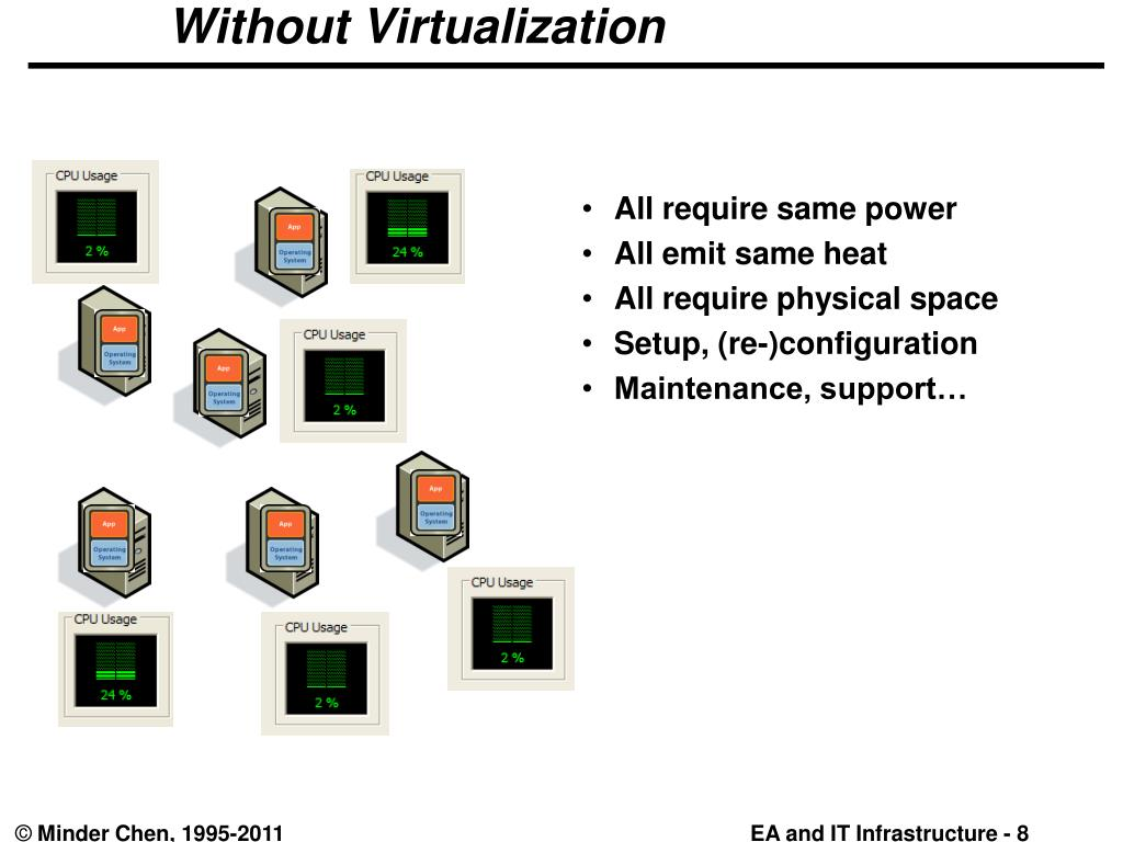 Cloud Computing And Vertualization