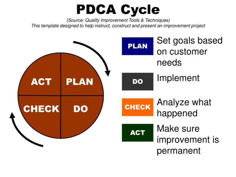 Ppt Plan Powerpoint Presentation Id760914