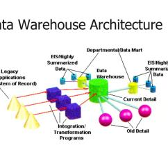 Architecture Of Data Warehouse With Diagram 1997 Chevy S10 Radio Wiring Ppt Warehousing Models And Olap Operations