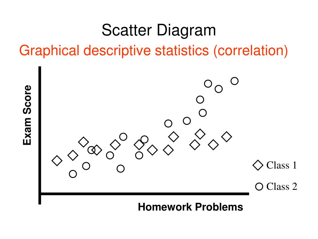 define scatter diagram in statistics 97 s10 radio wiring ppt pdca cycle powerpoint presentation id 769042