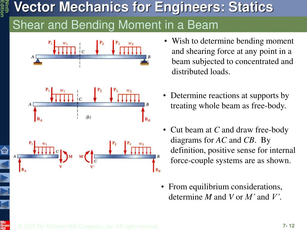 shear and moment diagrams distributed load resistor circuit diagram ppt forces in beams cables powerpoint presentation
