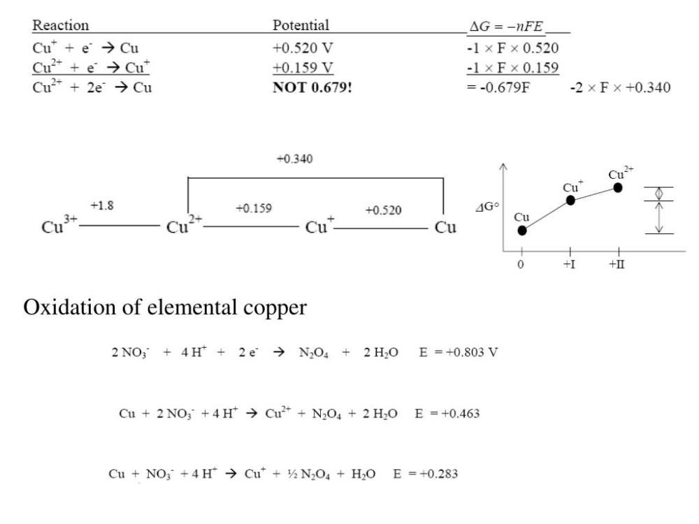 medium resolution of latimer diagram for chlorine in acidic solution can you balance the equation balance the equation