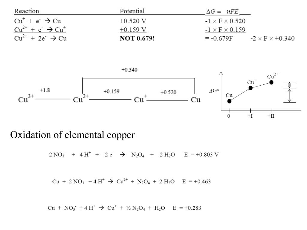 hight resolution of latimer diagram for chlorine in acidic solution can you balance the equation balance the equation