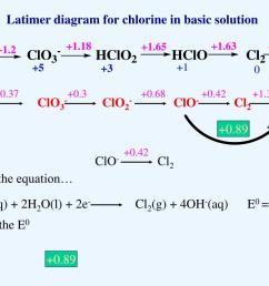 0 42 1 36 clo4 clo3 clo2 clo cl2 cl 0 89 0 42 clo cl2 2clo aq 2h2o l 2e cl2 g 4oh aq e0 0 42 v latimer diagram for chlorine in  [ 1024 x 768 Pixel ]