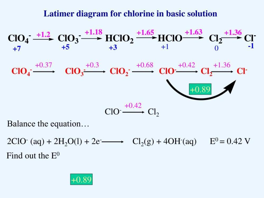 medium resolution of  0 42 1 36 clo4 clo3 clo2 clo cl2 cl 0 89 0 42 clo cl2 2clo aq 2h2o l 2e cl2 g 4oh aq e0 0 42 v latimer diagram for chlorine in