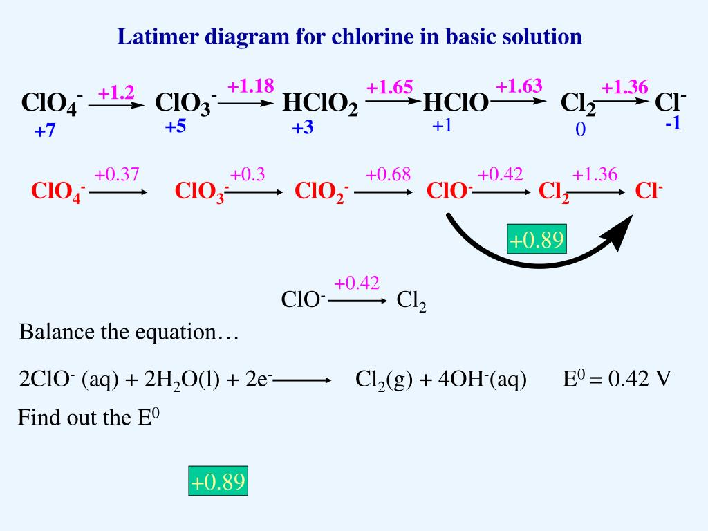 hight resolution of  0 42 1 36 clo4 clo3 clo2 clo cl2 cl 0 89 0 42 clo cl2 2clo aq 2h2o l 2e cl2 g 4oh aq e0 0 42 v latimer diagram for chlorine in