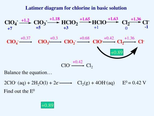 small resolution of  0 42 1 36 clo4 clo3 clo2 clo cl2 cl 0 89 0 42 clo cl2 2clo aq 2h2o l 2e cl2 g 4oh aq e0 0 42 v latimer diagram for chlorine in
