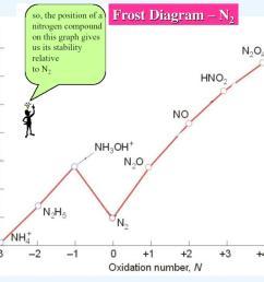 frost diagram n2 [ 1024 x 768 Pixel ]