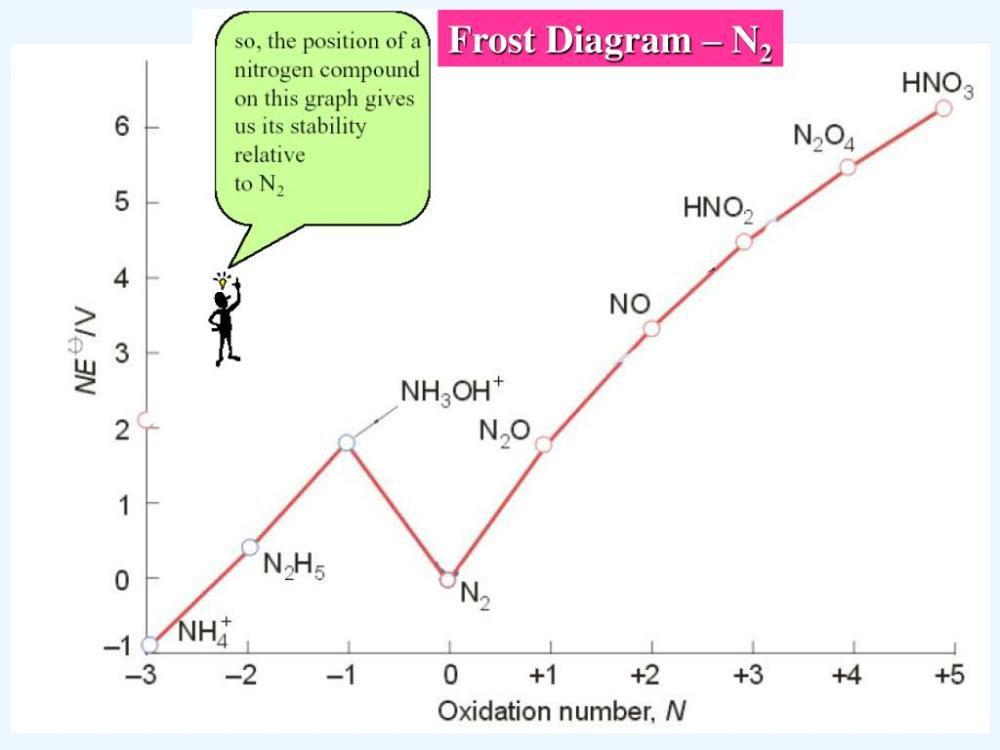 medium resolution of frost diagram n2
