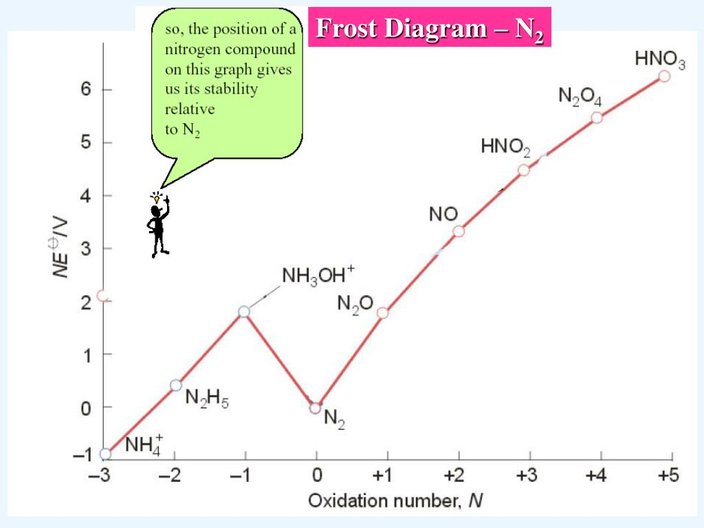 hight resolution of frost diagram n2