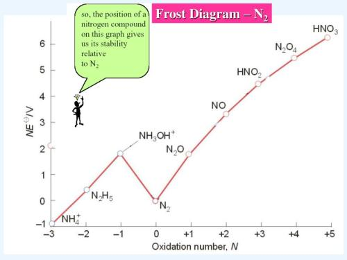 small resolution of frost diagram n2