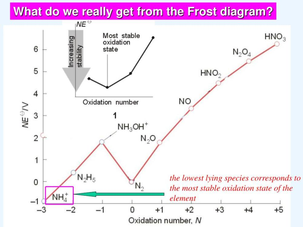 medium resolution of what do we really get from the frost diagram the